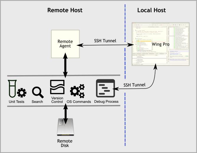 Remote Development - Wing Python IDE